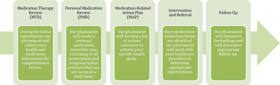 medication management for health professionals online dating